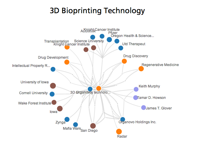 3d-bioprinting-technology